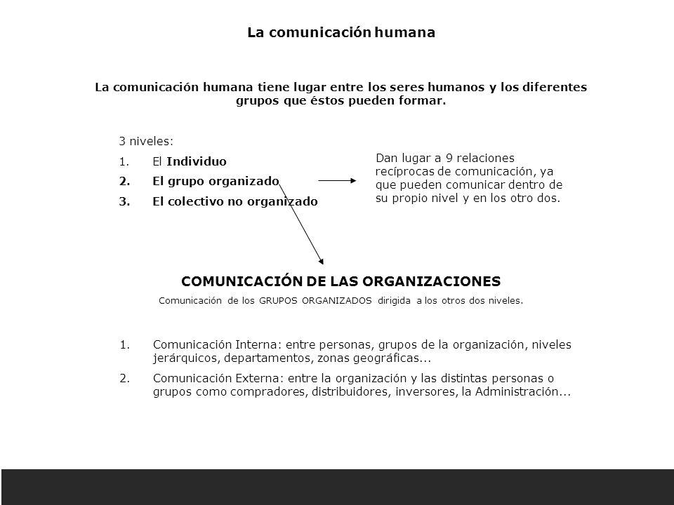 La comunicación humana COMUNICACIÓN DE LAS ORGANIZACIONES