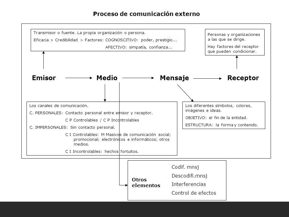 Proceso de comunicación externo Emisor Medio Mensaje Receptor