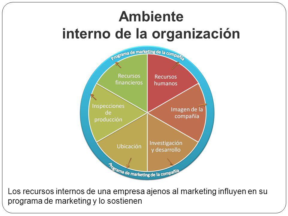 Ambiente interno de la organización