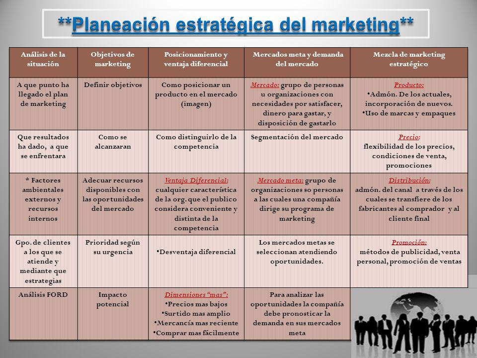 **Planeación estratégica del marketing**