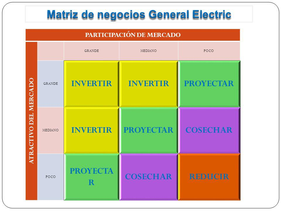 Matriz de negocios General Electric PARTICIPACIÓN DE MERCADO