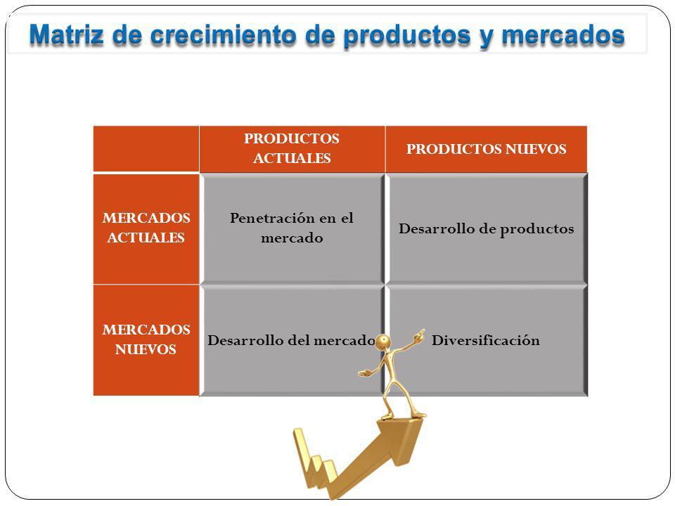 Matriz de crecimiento de productos y mercados