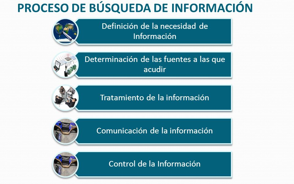 Proceso de búsqueda de información