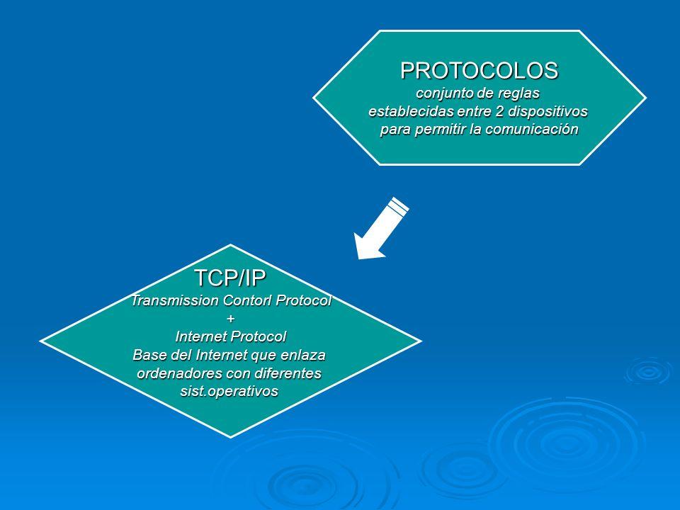 PROTOCOLOS TCP/IP conjunto de reglas establecidas entre 2 dispositivos