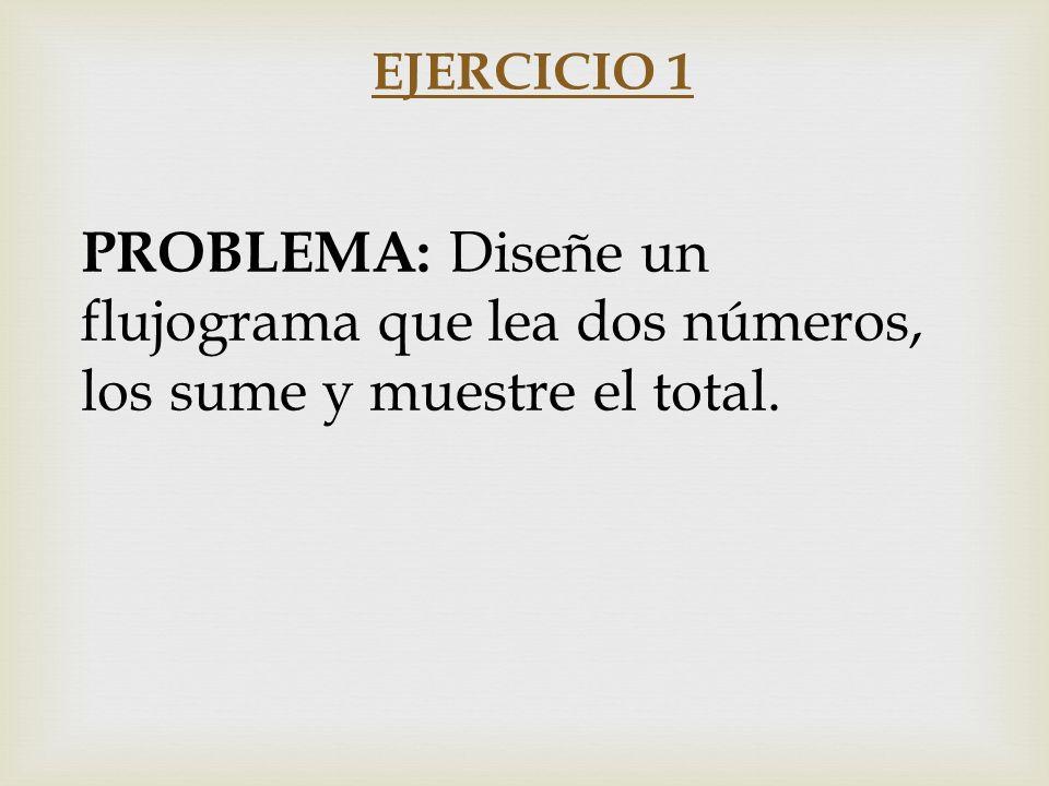 EJERCICIO 1 PROBLEMA: Diseñe un flujograma que lea dos números, los sume y muestre el total.