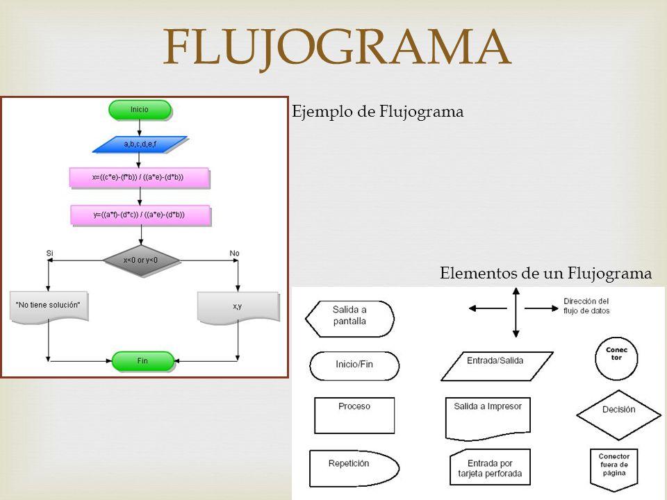 FLUJOGRAMA Ejemplo de Flujograma Elementos de un Flujograma