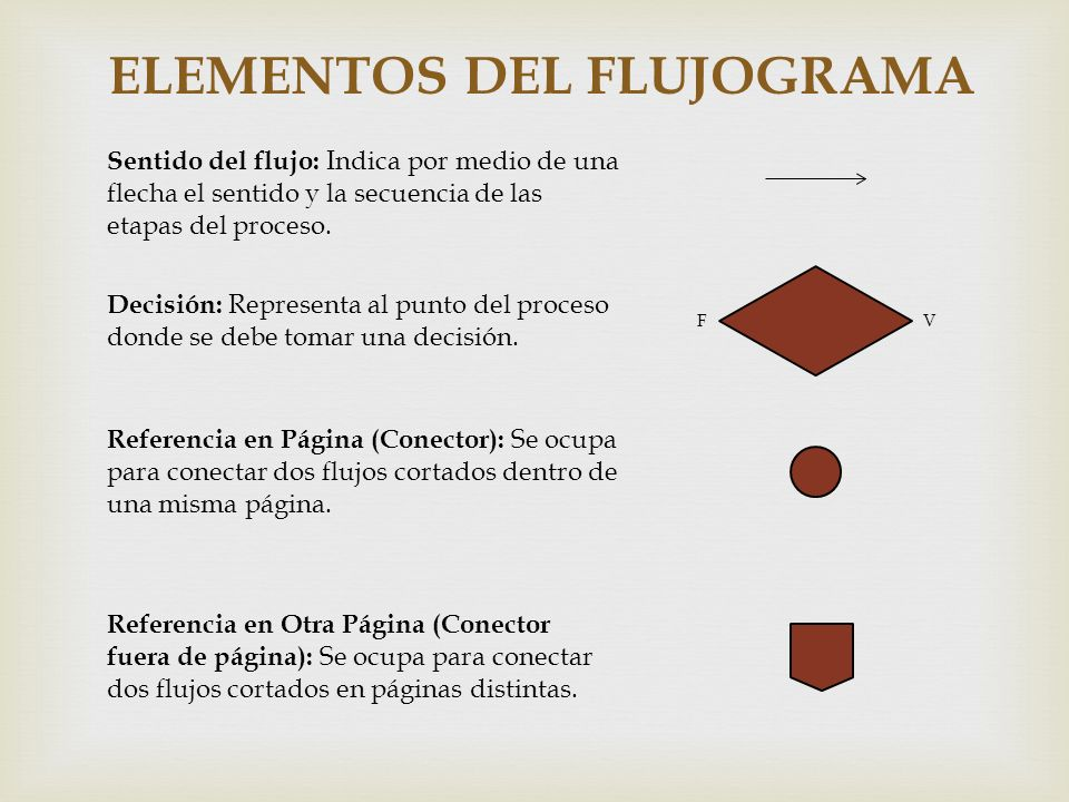 ELEMENTOS DEL FLUJOGRAMA