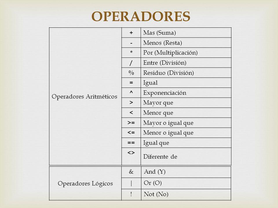 OPERADORES Operadores Aritméticos + Mas (Suma) - Menos (Resta) *
