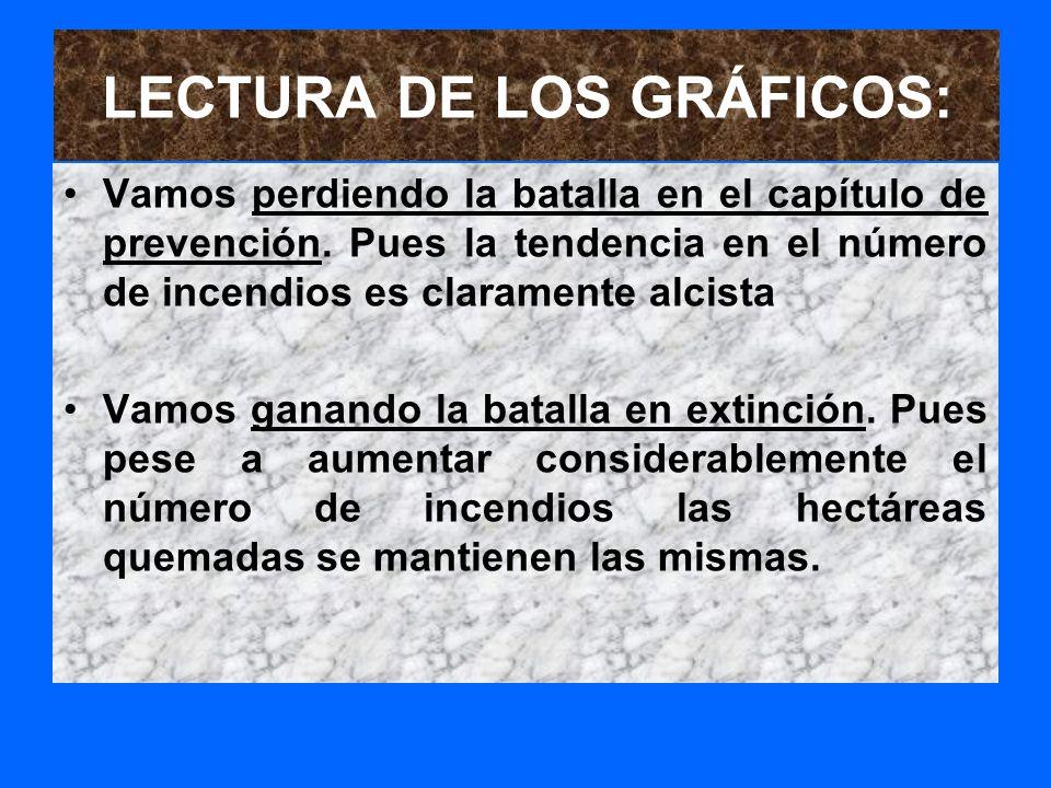 LECTURA DE LOS GRÁFICOS: