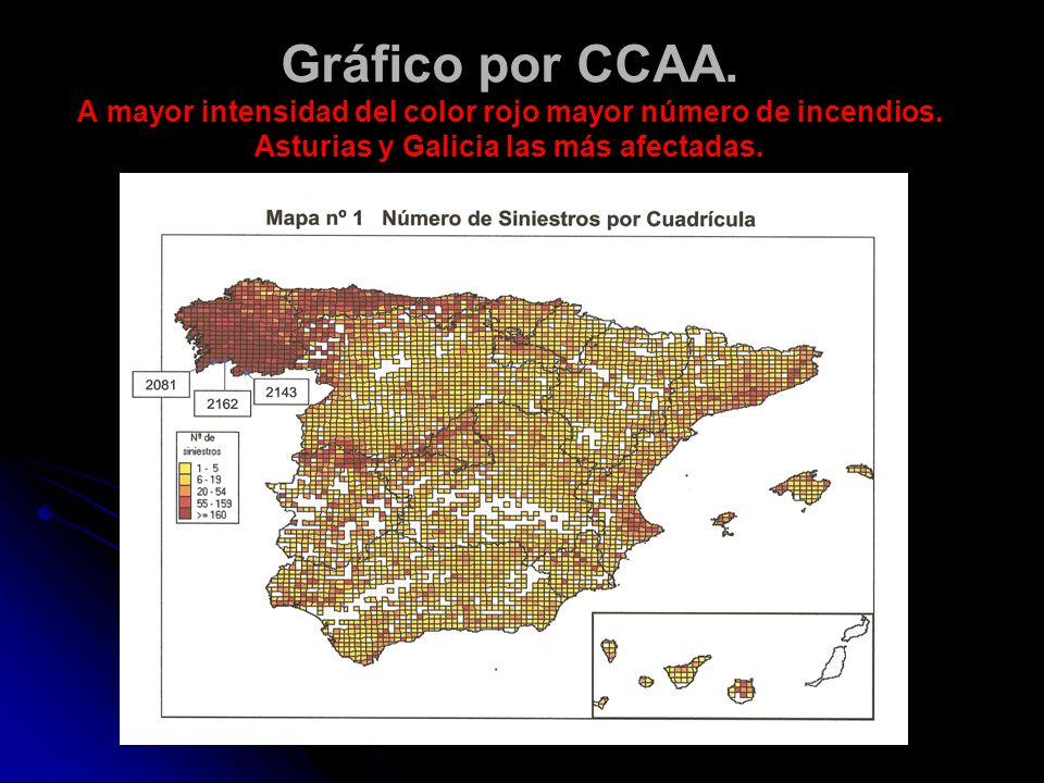 Gráfico por CCAA. A mayor intensidad del color rojo mayor número de incendios.
