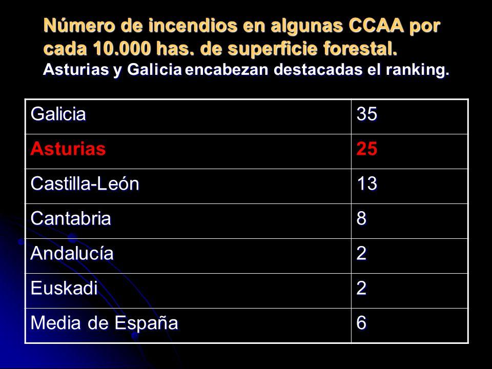 Número de incendios en algunas CCAA por cada 10. 000 has