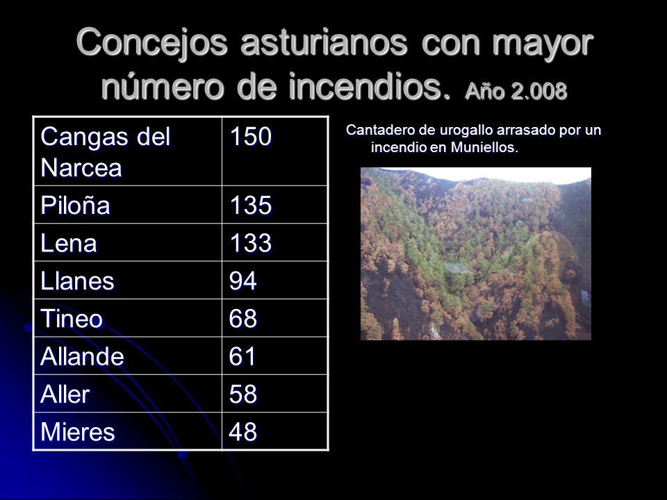 Concejos asturianos con mayor número de incendios. Año 2.008