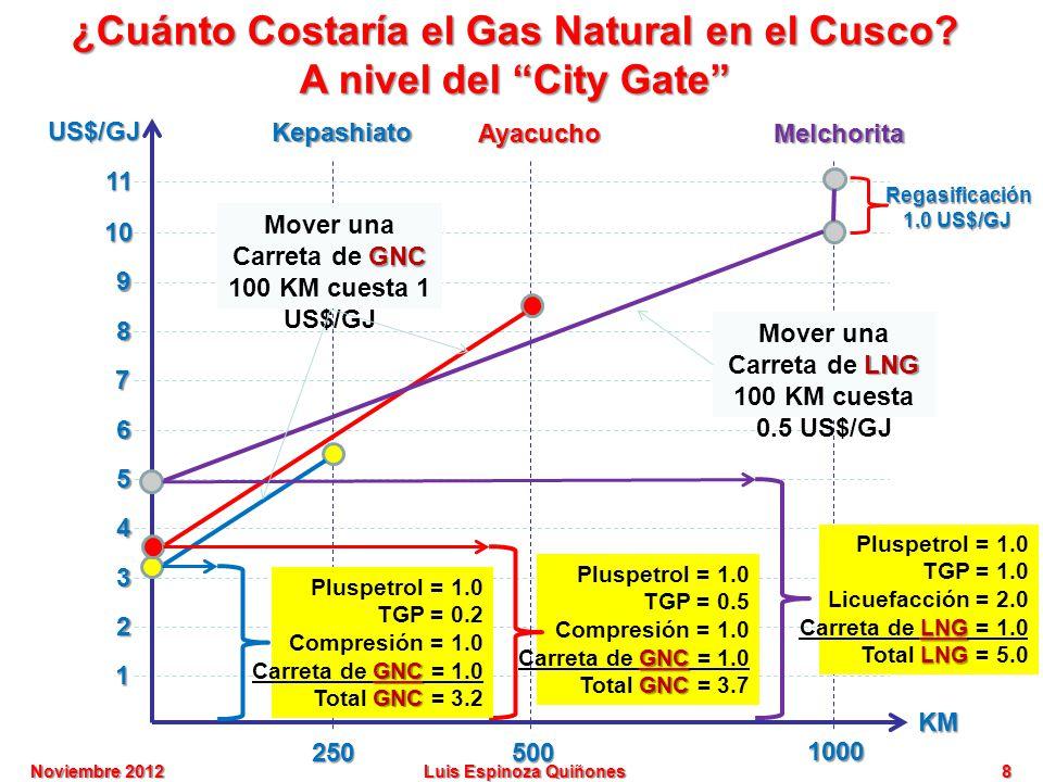 Esquema para acelerar la masificaci n del gas natural en for Cuanto cuesta instalar calefaccion gas natural