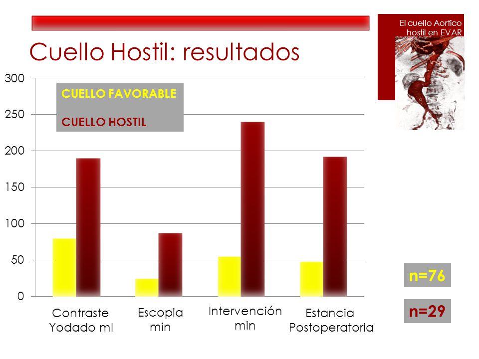 Cuello Hostil: resultados