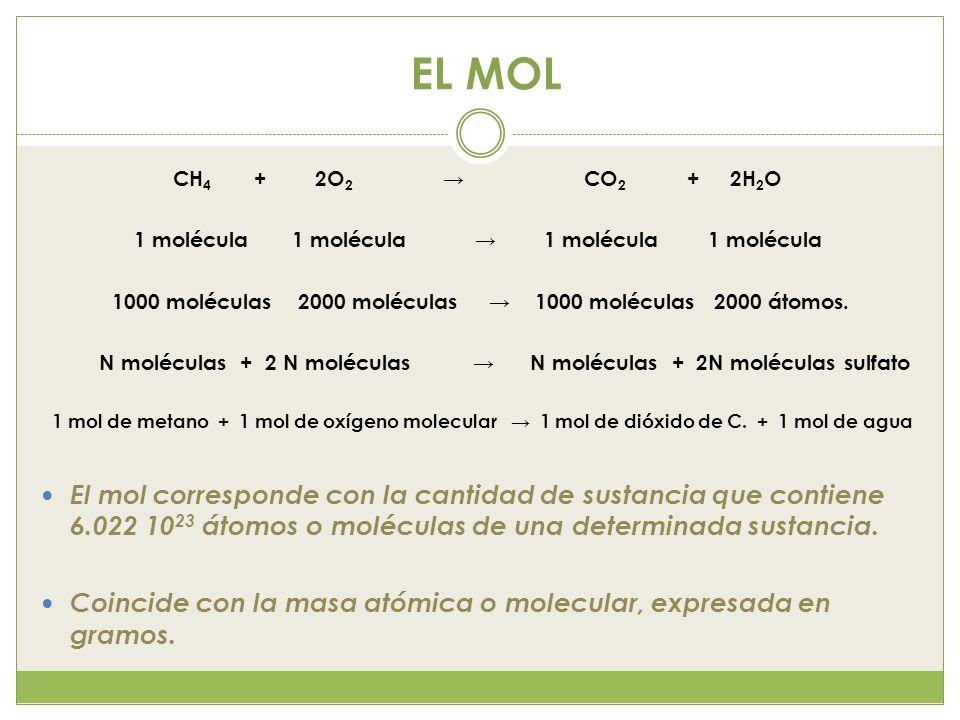 EL MOL CH4 + 2O2 → CO2 + 2H2O.