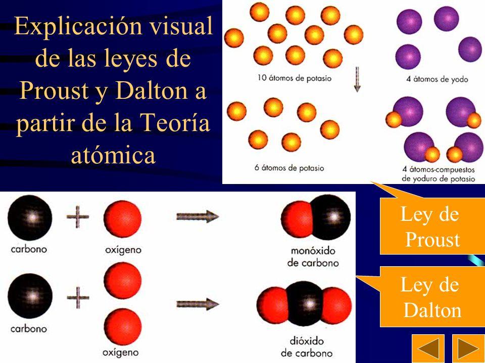 Explicación visual de las leyes de Proust y Dalton a partir de la Teoría atómica
