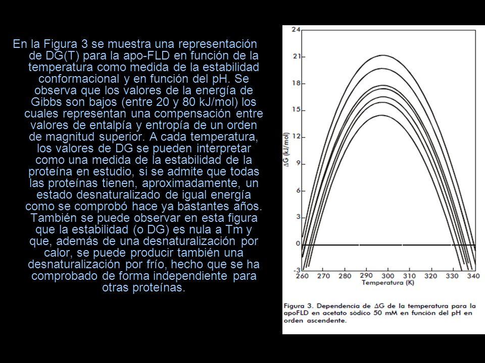 En la Figura 3 se muestra una representación de DG(T) para la apo-FLD en función de la temperatura como medida de la estabilidad conformacional y en función del pH.
