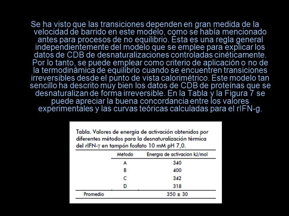 Se ha visto que las transiciones dependen en gran medida de la velocidad de barrido en este modelo, como se había mencionado antes para procesos de no equilibrio.