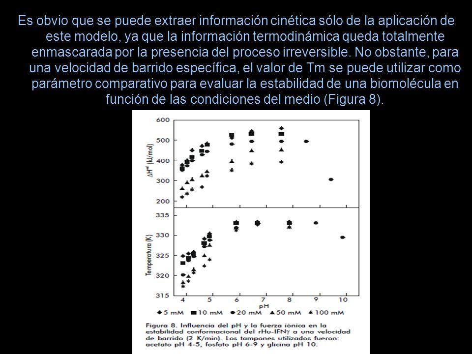Es obvio que se puede extraer información cinética sólo de la aplicación de este modelo, ya que la información termodinámica queda totalmente enmascarada por la presencia del proceso irreversible.