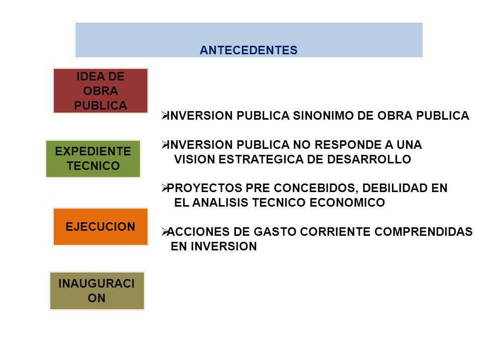 ANTECEDENTES IDEA DE OBRA PUBLICA. INVERSION PUBLICA SINONIMO DE OBRA PUBLICA. INVERSION PUBLICA NO RESPONDE A UNA.