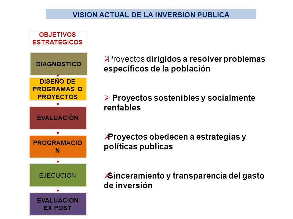 Proyectos dirigidos a resolver problemas específicos de la población