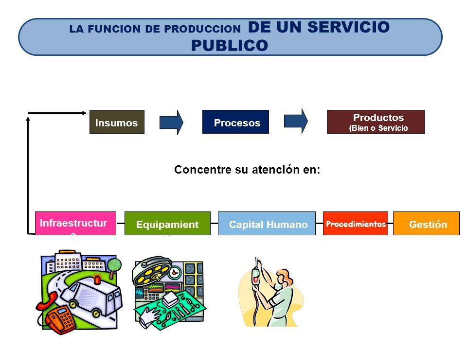 Productos (Bien o Servicio Público)