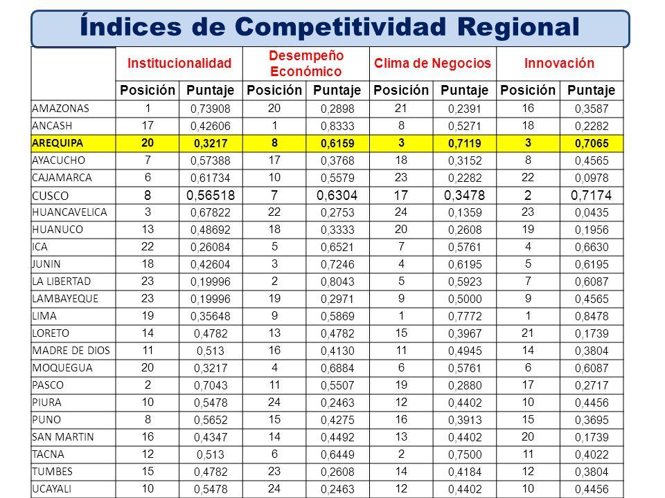 Índices de Competitividad Regional