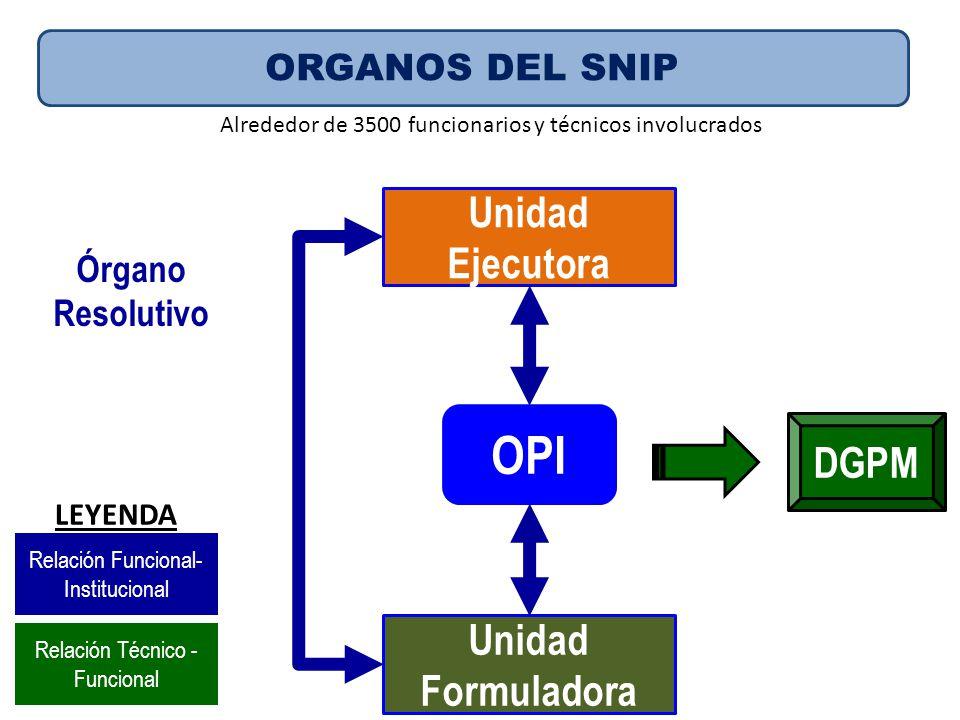 OPI Unidad Ejecutora DGPM Unidad Formuladora ORGANOS DEL SNIP