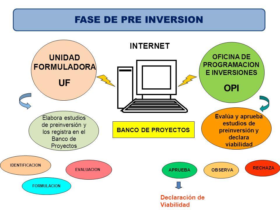 OFICINA DE PROGRAMACION E INVERSIONES