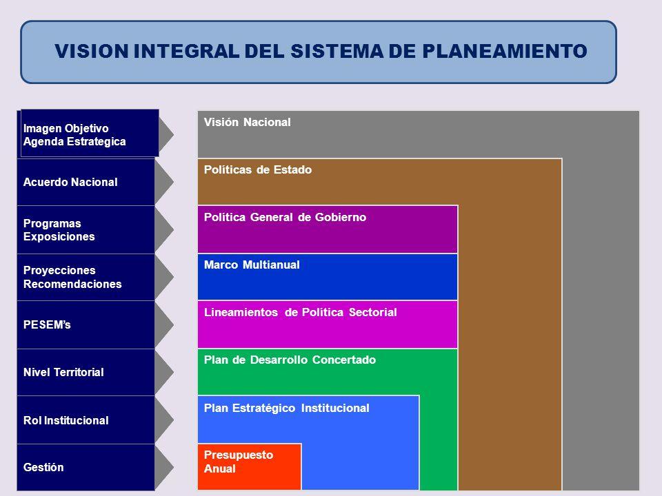 VISION INTEGRAL DEL SISTEMA DE PLANEAMIENTO