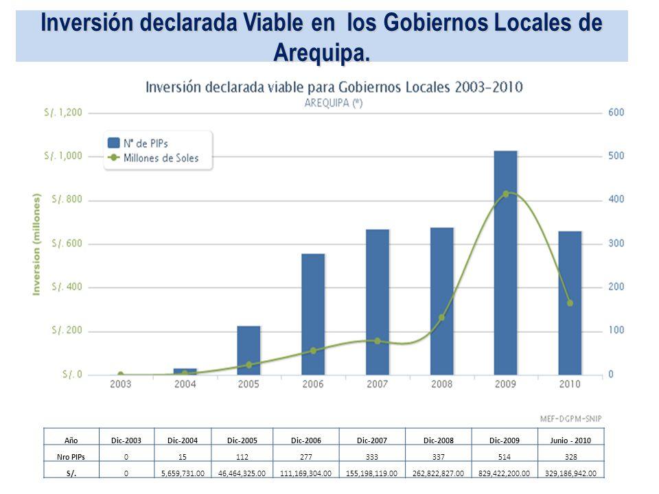 Inversión declarada Viable en los Gobiernos Locales de Arequipa.