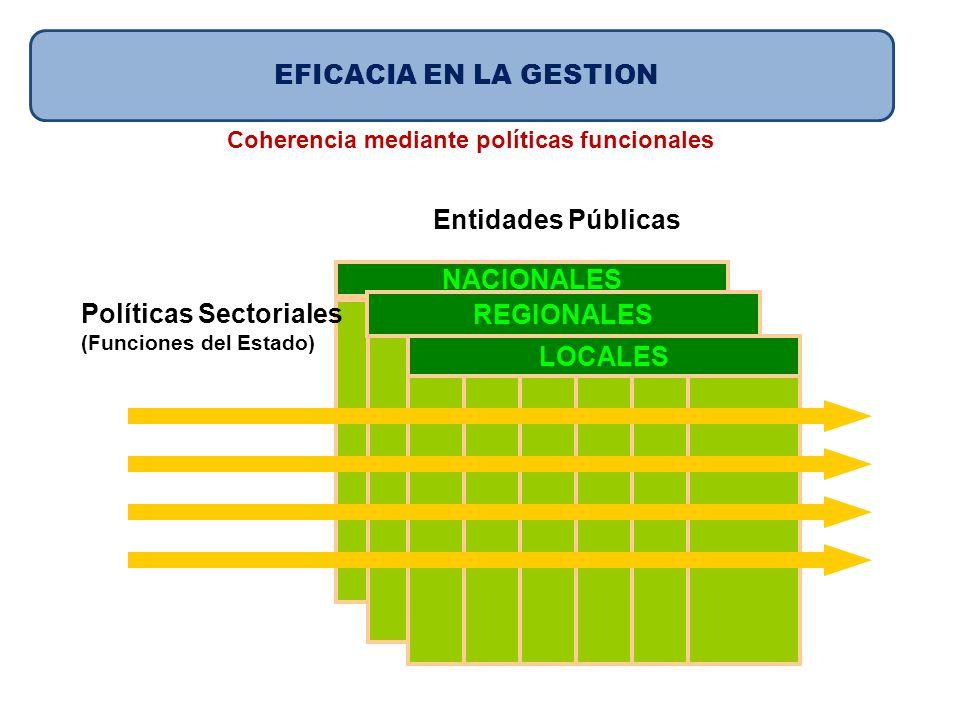 Políticas Sectoriales REGIONALES