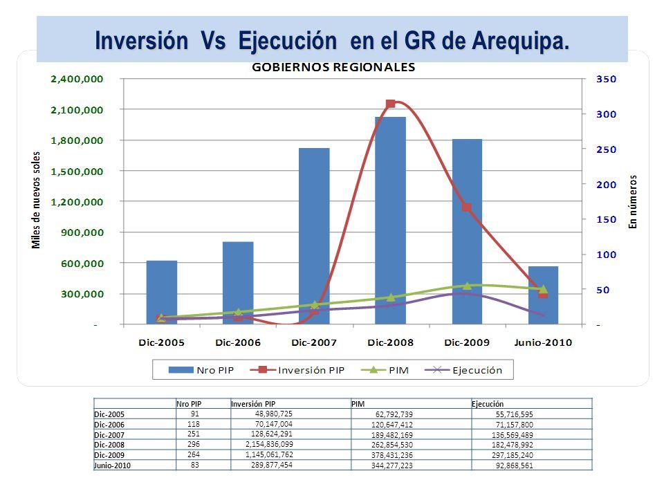 Inversión Vs Ejecución en el GR de Arequipa.