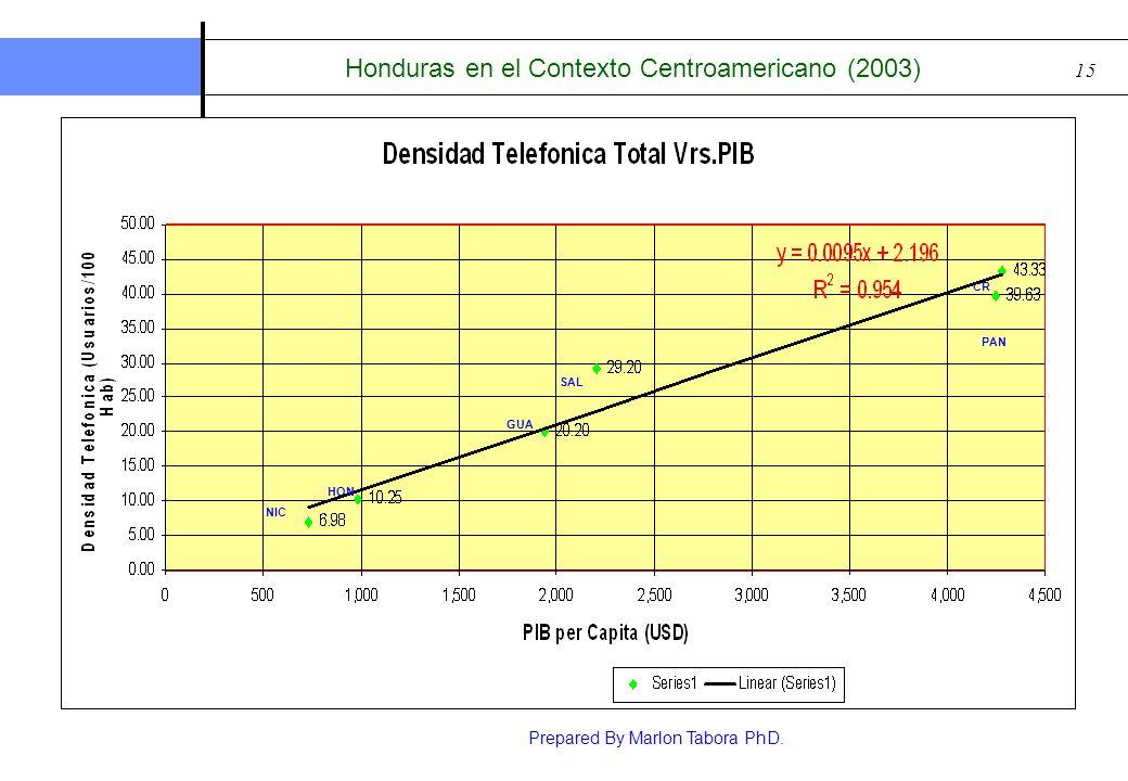 Honduras en el Contexto Centroamericano (2003)