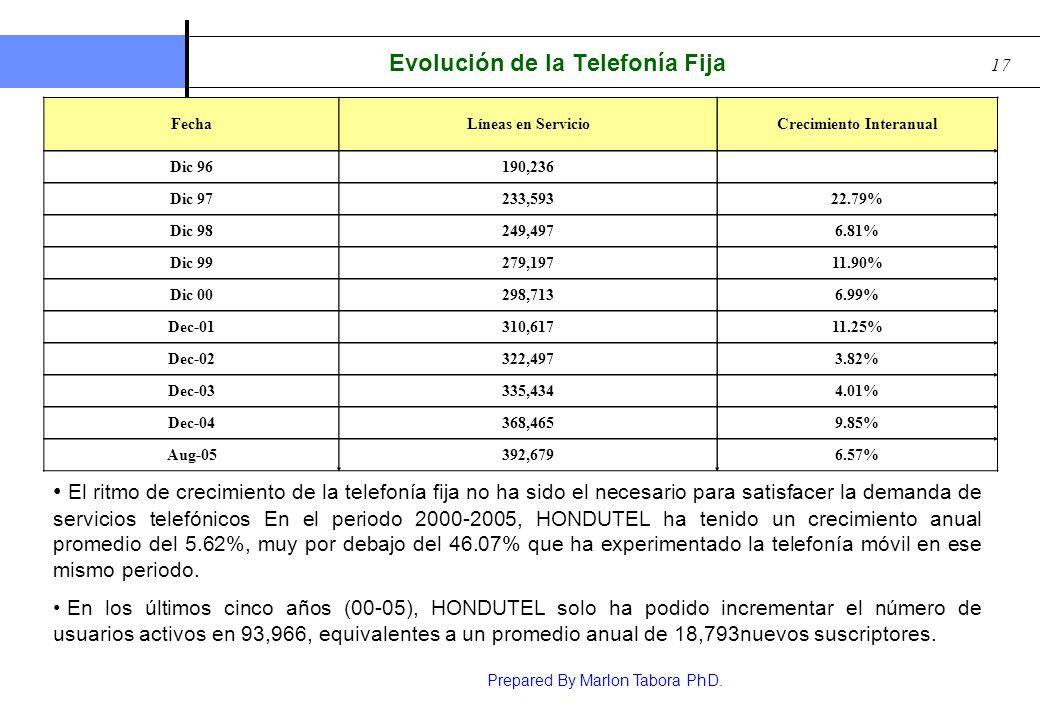 Evolución de la Telefonía Fija