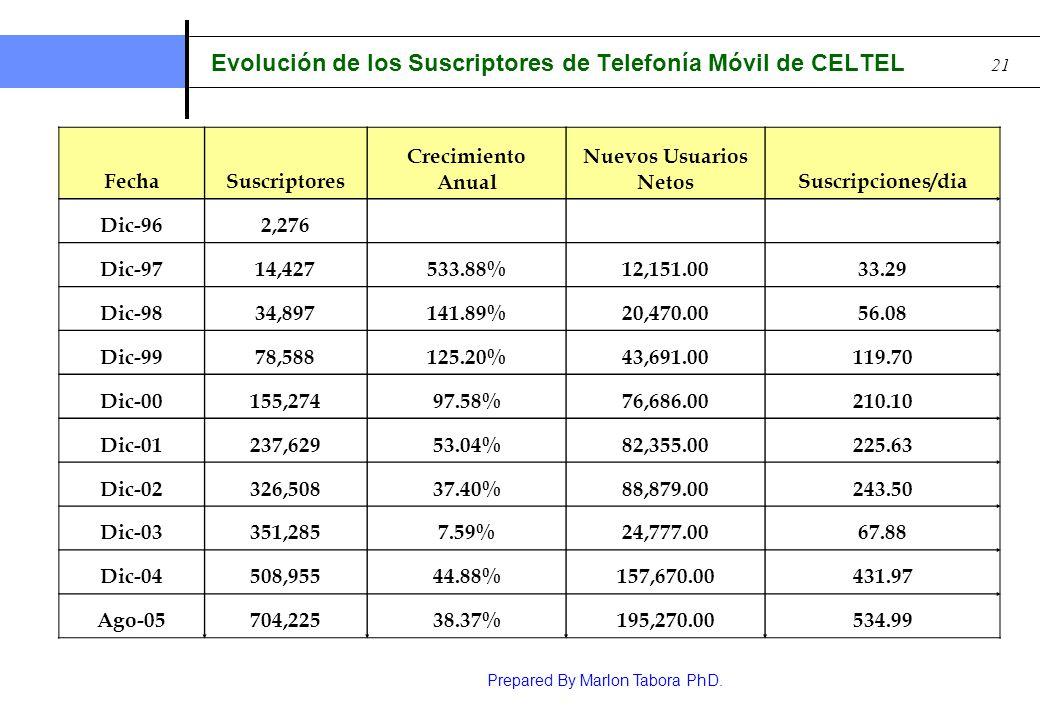 Evolución de los Suscriptores de Telefonía Móvil de CELTEL