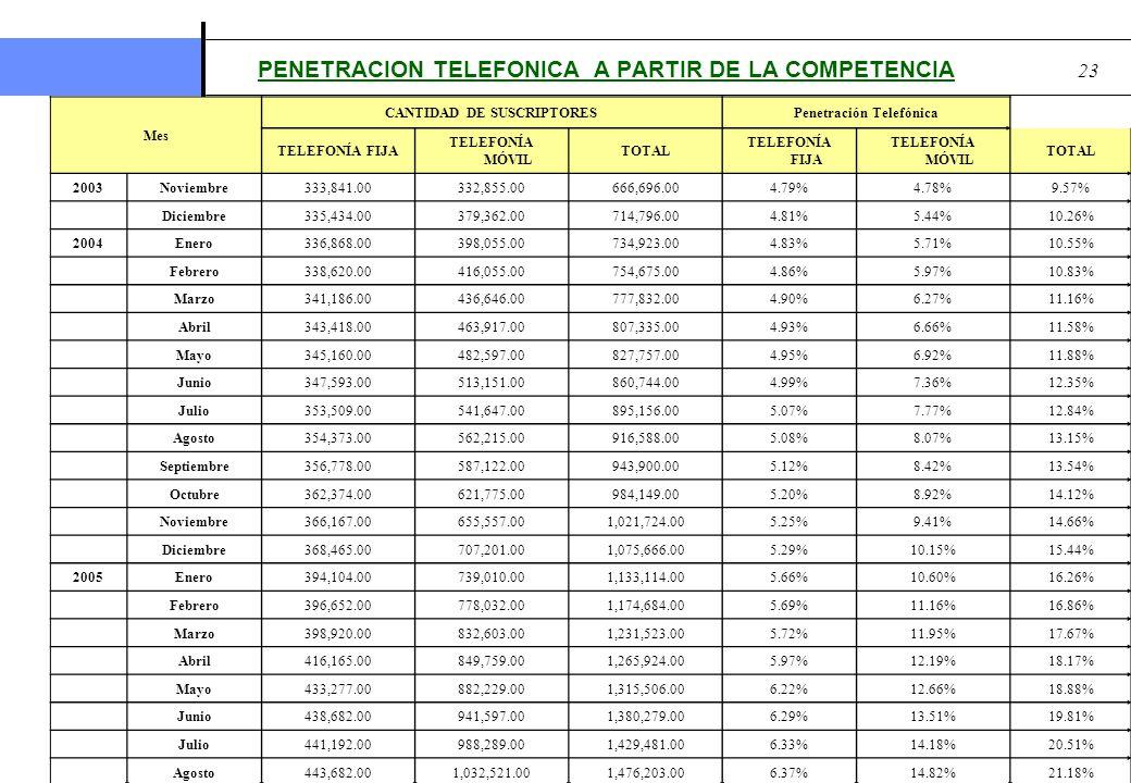 PENETRACION TELEFONICA A PARTIR DE LA COMPETENCIA