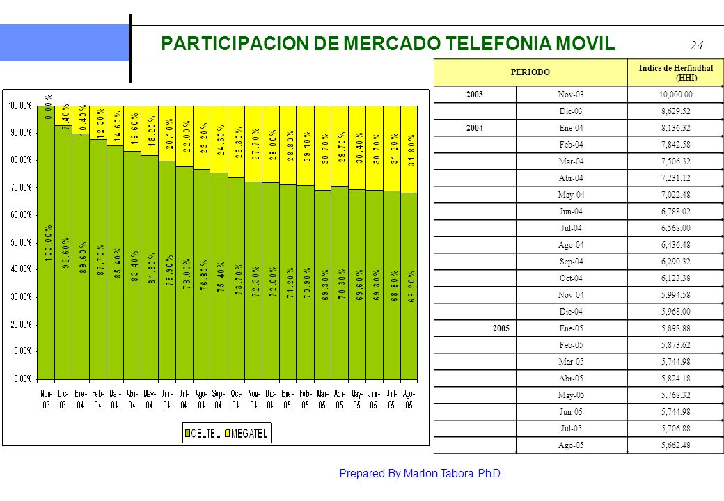PARTICIPACION DE MERCADO TELEFONIA MOVIL