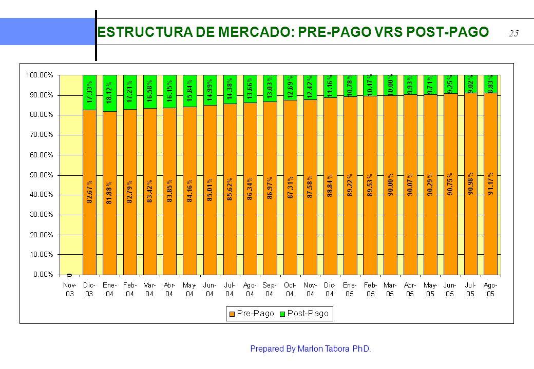 ESTRUCTURA DE MERCADO: PRE-PAGO VRS POST-PAGO