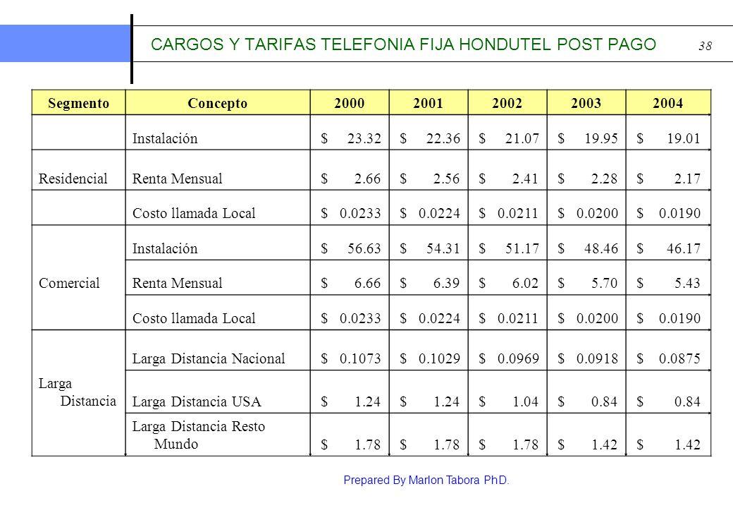 CARGOS Y TARIFAS TELEFONIA FIJA HONDUTEL POST PAGO