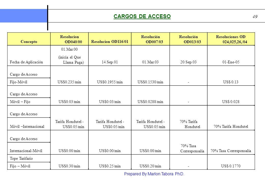 CARGOS DE ACCESO Concepto Resolucion OD040/00 Resolucion OD116/01