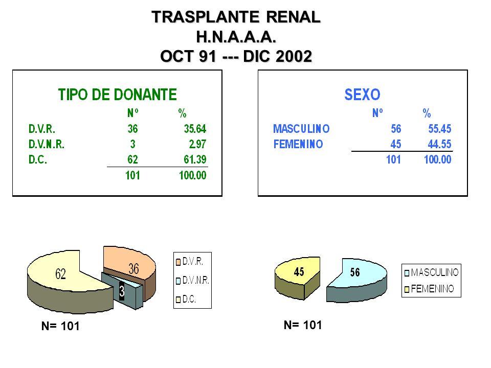 TRASPLANTE RENAL H.N.A.A.A. OCT 91 --- DIC 2002