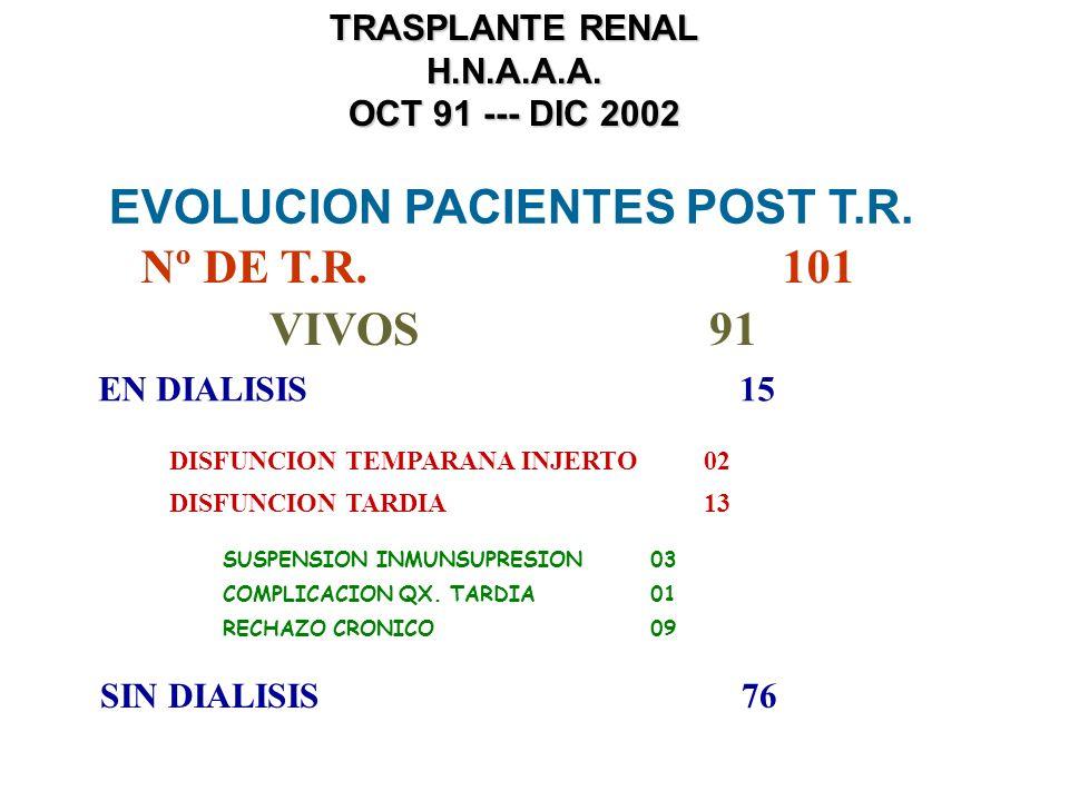 EVOLUCION PACIENTES POST T.R. Nº DE T.R. 101 VIVOS 91