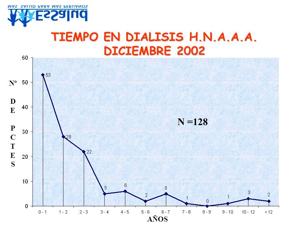 TIEMPO EN DIALISIS H.N.A.A.A.