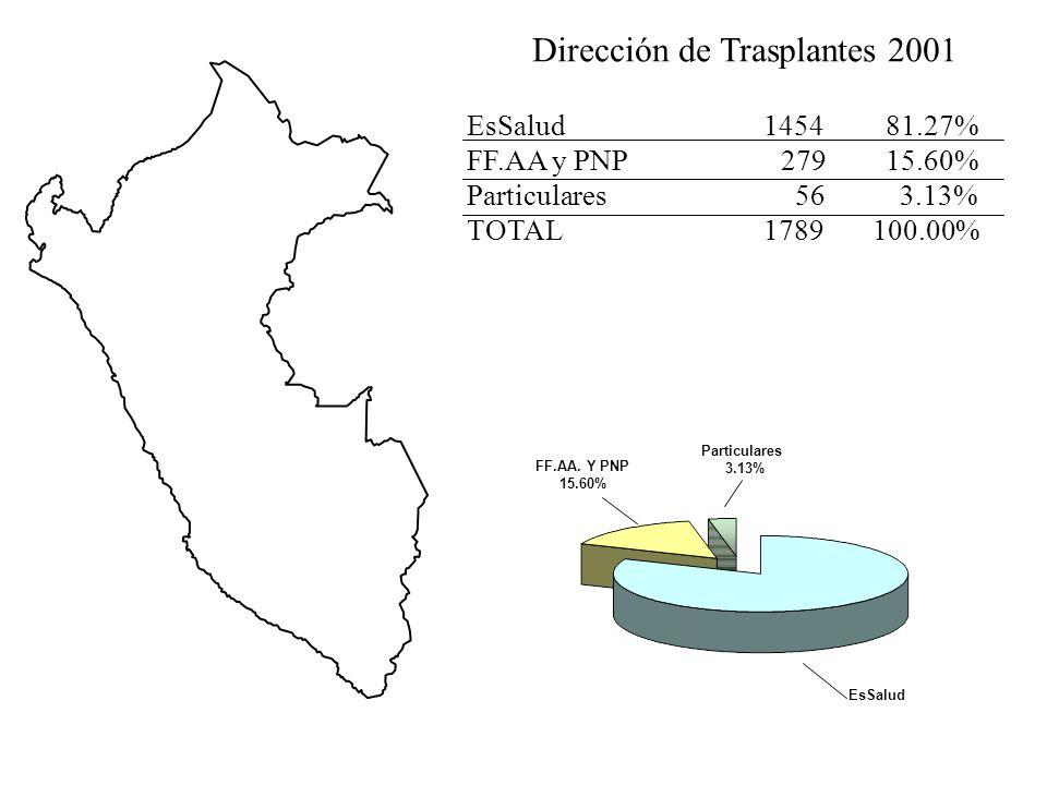 Dirección de Trasplantes 2001