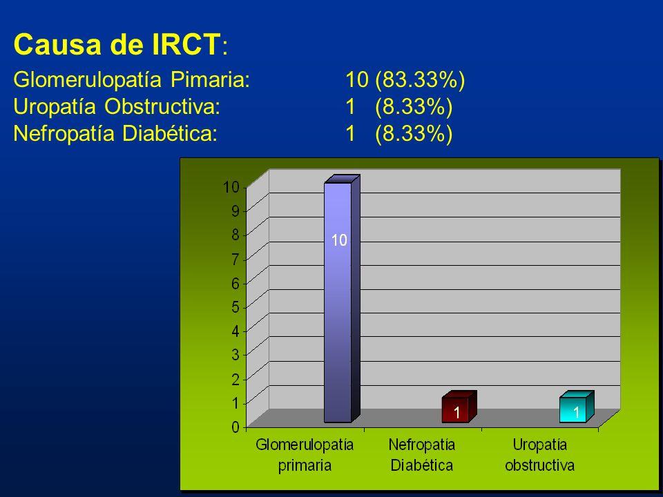 Glomerulopatía Pimaria: 10 (83.33%)