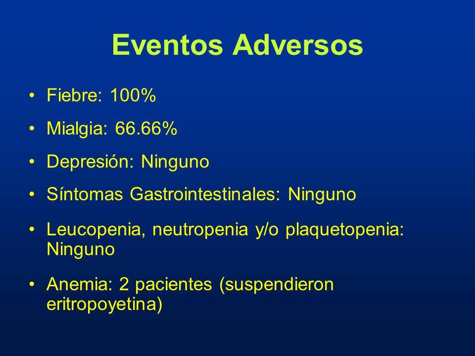 Eventos Adversos Fiebre: 100% Mialgia: 66.66% Depresión: Ninguno