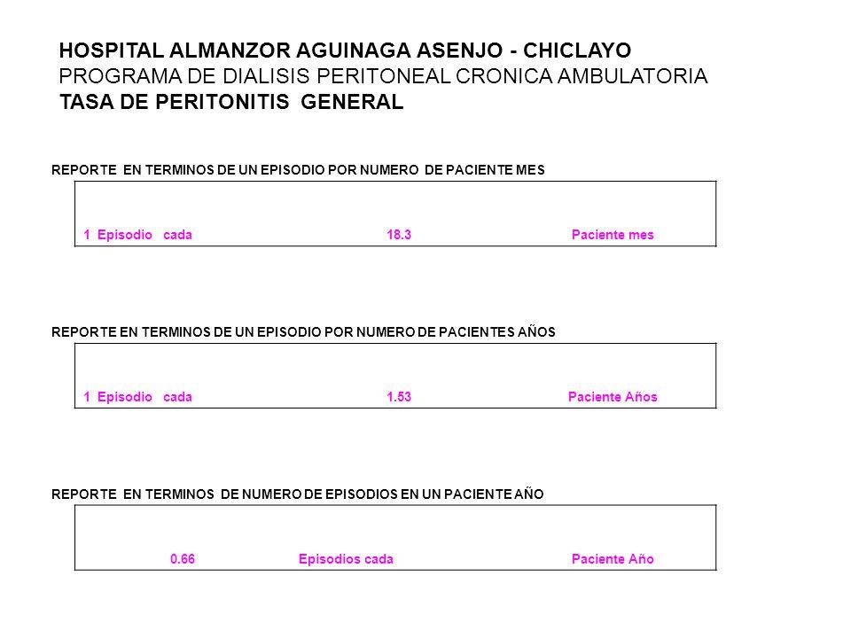 HOSPITAL ALMANZOR AGUINAGA ASENJO - CHICLAYO