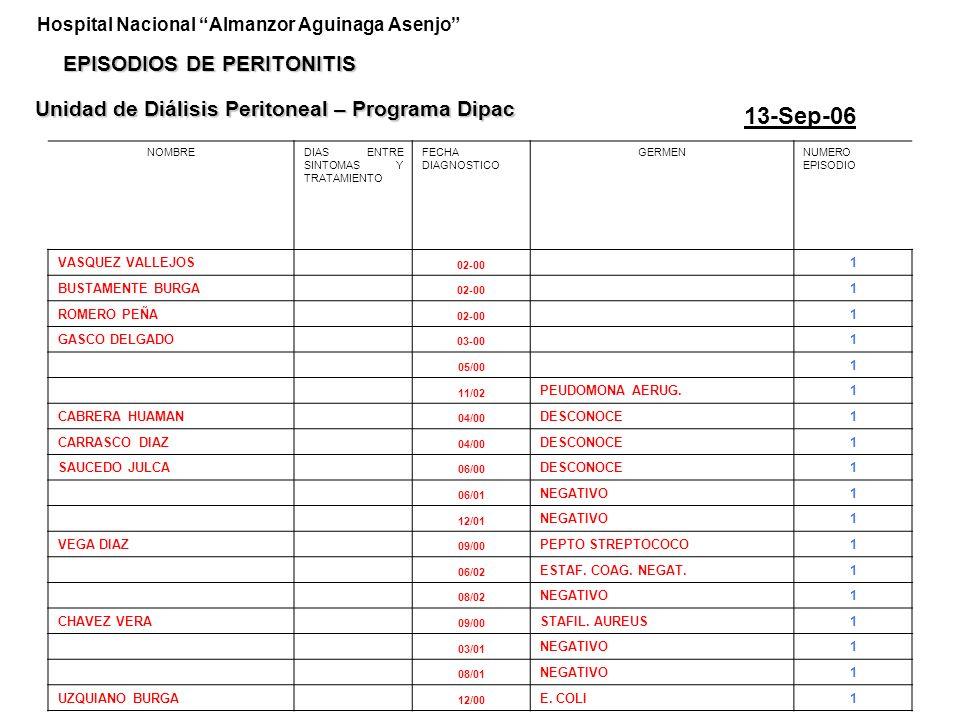 13-Sep-06 EPISODIOS DE PERITONITIS