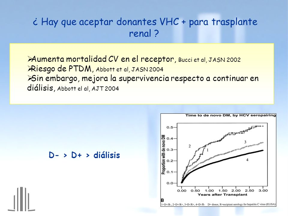 ¿ Hay que aceptar donantes VHC + para trasplante renal